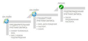 Способы регистрации на портале